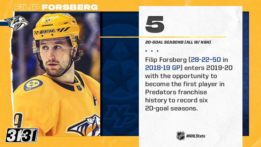 Five-time 20-goal scorer Filip Forsberg and the @PredsNHL headline Day 17 of @NHLdotcoms #31in31 series. Preview/Analysis: bit.ly/2ZbvPbQ #NHLStats