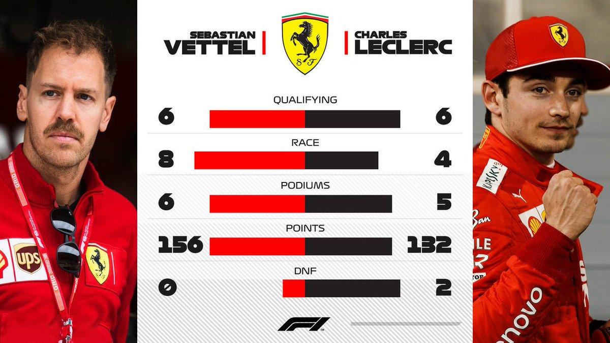Comparativo de #SebastianVettel #CharlesLeclerc na temporada 2019 no mundial de #Formula1 O alemão leva vantagem nas corridas e por não ter abandonado ainda #ForzaFerrari #ScuderiaFerrari #essereFerrari #LaFerrariDellaFerrari #Maranello #Seb5 #Charles16 #Ferrari #BelgianGrandPrix