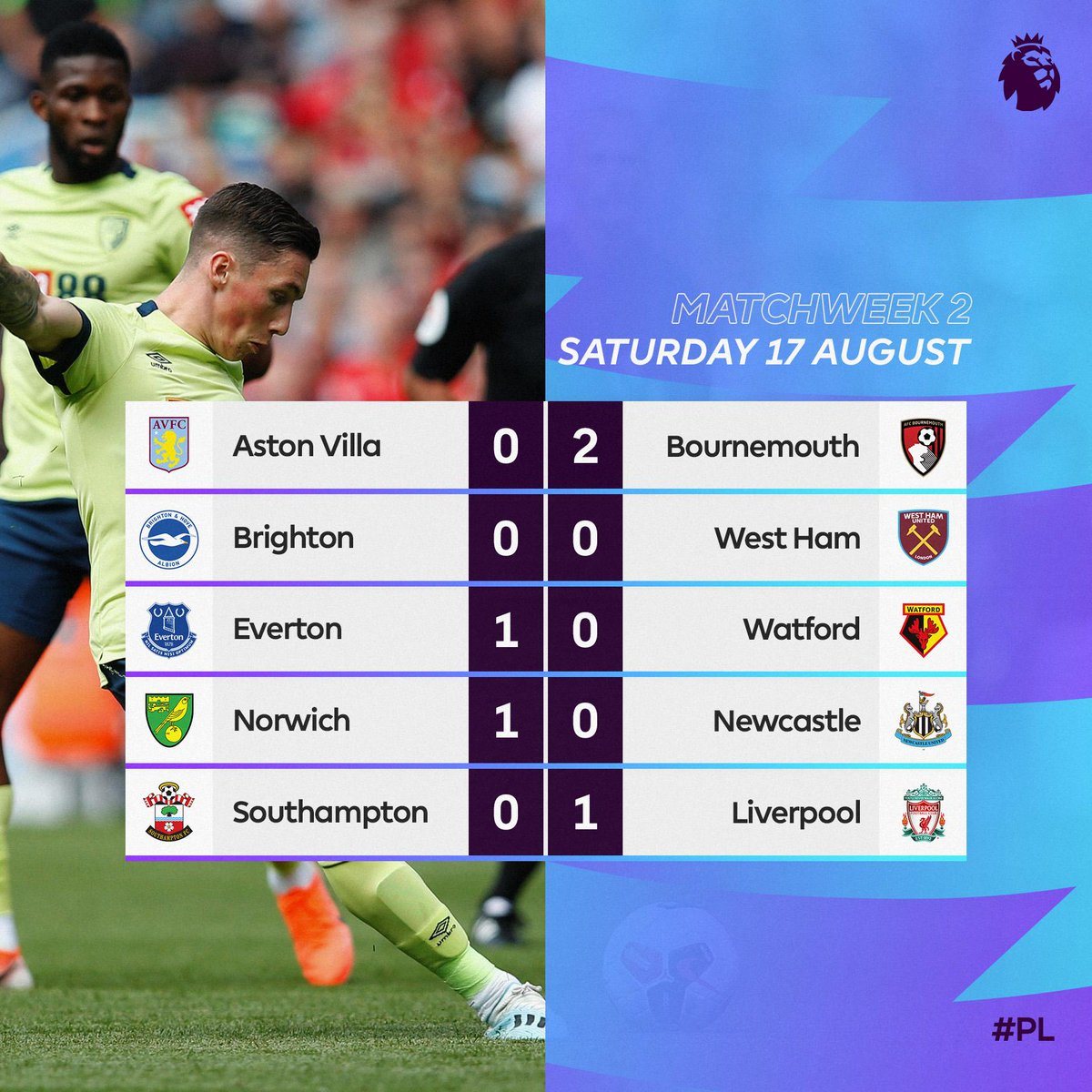 The #PL is finely poised at the break ⚖️