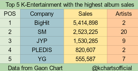 Top 5 K-Entertainment with the highest album sales of 2019 so far #BigHit #SM #JYP #PLEDIS #YG