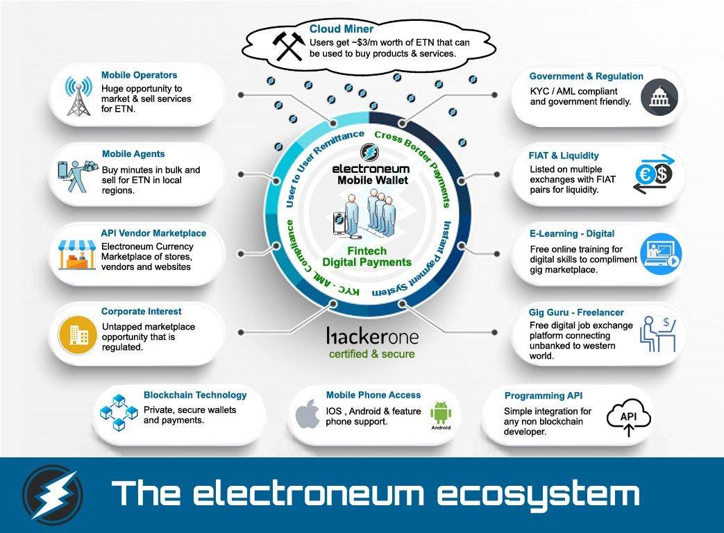 エコシステムにおいてETN価格のスタビライザー機能ってどうなんだろう?まぁーElectroneumに限らず他の仮想通貨全てだけど。