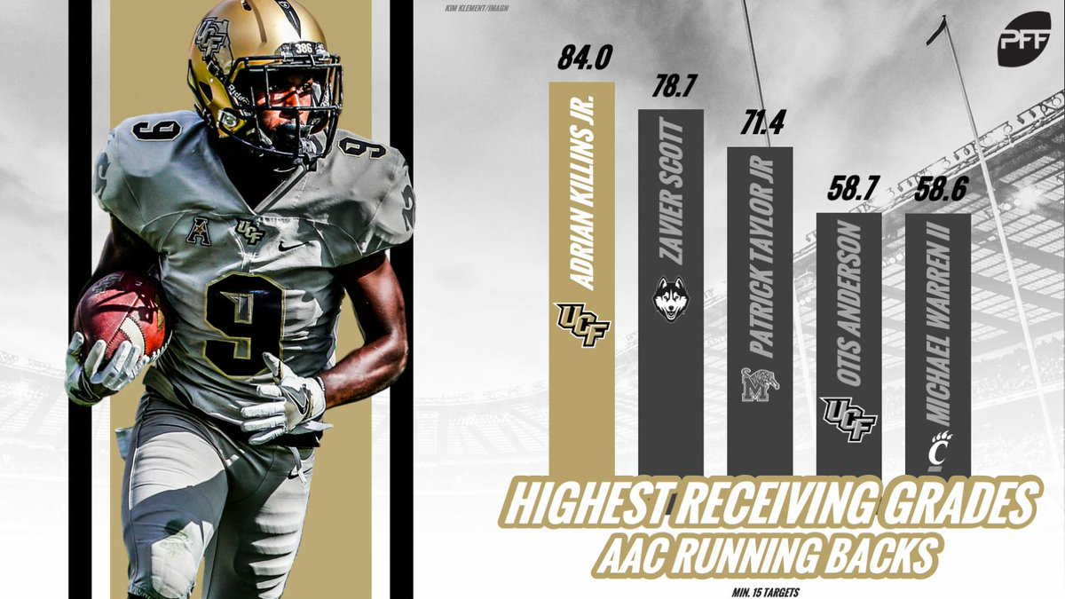 Adrian Killins receiving prowess was unmatched in the AAC: he averaged 16.7 yards AFTER the catch per reception, had a 157.1 passer rating when targeted and snared four touchdowns.