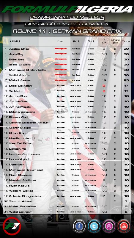 Bravo aux 6 vainqueurs du #F1 #GermanGP 🇩🇪 Abdou Ghazi (2v), Bey Anis (2v), Bey Billel (2v), Islem El Salhi (2v), Mohamed Di Ben Salhi (3v) & Walid Alioua  Scénario de fou = Podium imprévisible = Peu de points !  Résultat du #HungarianGP 🇭🇺 dans quelques jours.