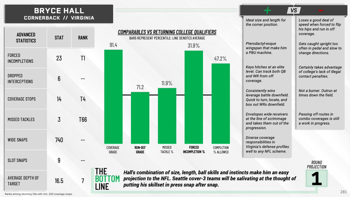 The 2020 Preseason NFL Draft Guide is LIVE! Get your copy today and get 150 player profiles, in-depth analysis, a load of PFF signature statistics, and much more! ⬇️⬇️ pff.com/news/draft-pff…