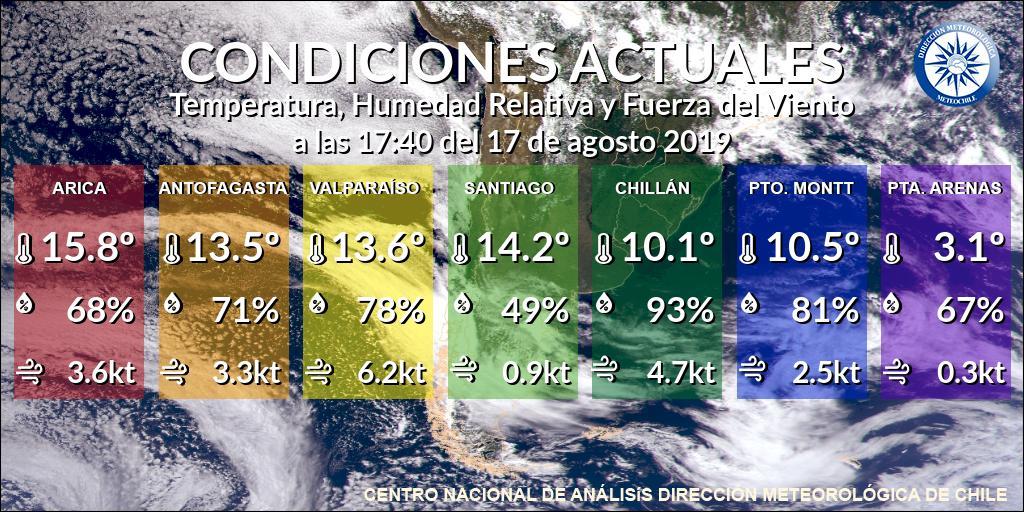 RT @meteochile_dmc Condiciones actuales de Temperatura, Humedad y Viento. Para datos de otras ciudades visita la sección 'Estaciones en Línea' en nuestro sitio web: https://t.co/noqZy8NU7p @Off_Valpo @Dgf_uchile @reddeemergencia