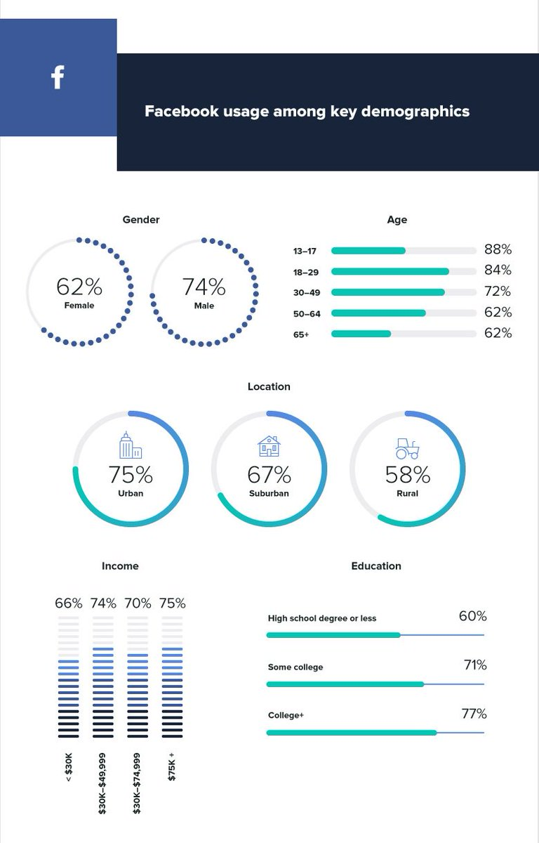 Social Media Stats to Help You Choose the Right Platform for Your Business