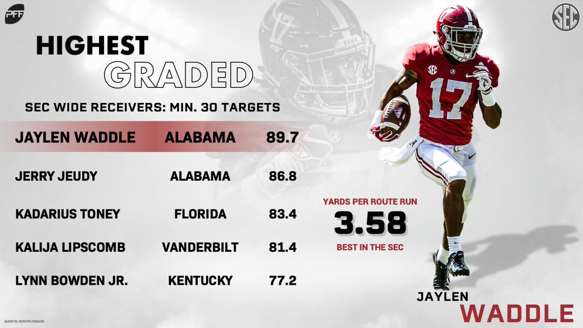 Alabam returns the top TWO highest-graded wide receivers in the SEC this season.