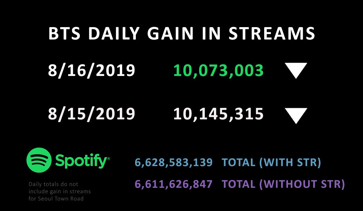 The total number of daily streams for @BTS_twts Spotify account for Friday 8/16/2019 is 10,073,003 (-72,312). 🐝 BWL 247,933,523 (+943,043) MOTSP 542,384,182 (+1,876,817) LYA 2,102,075,396 (+3,130,096)