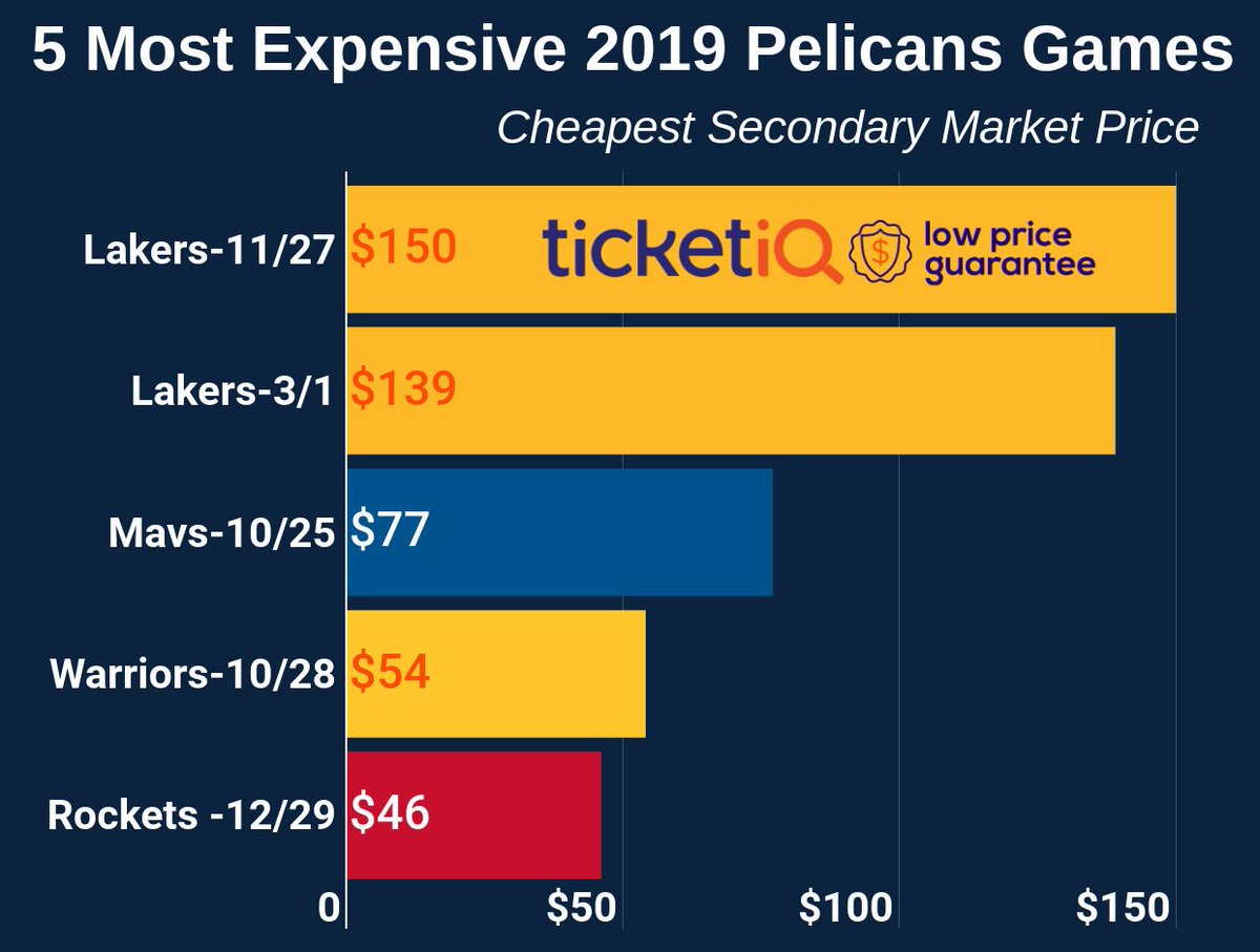 Are people excited about the Pelicans this year? The cheapest ticket to EITHER of the Lakers (AKA Anthony Davis return games) is currently $139.  Perspective: I sat in the 1st row of a balcony section for Game 3 vs. Blazers — first home playoff game in 3 years — for about $100. https://t.co/9qoZvZFyQc