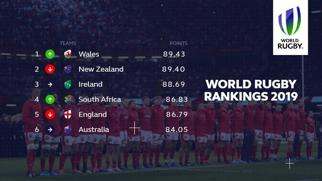 Wales have provisionally become number 1 in the World Rugby Rankings after beating England in Cardiff, ending New Zealands 509 week run at the top. #WorldRugbyRankings