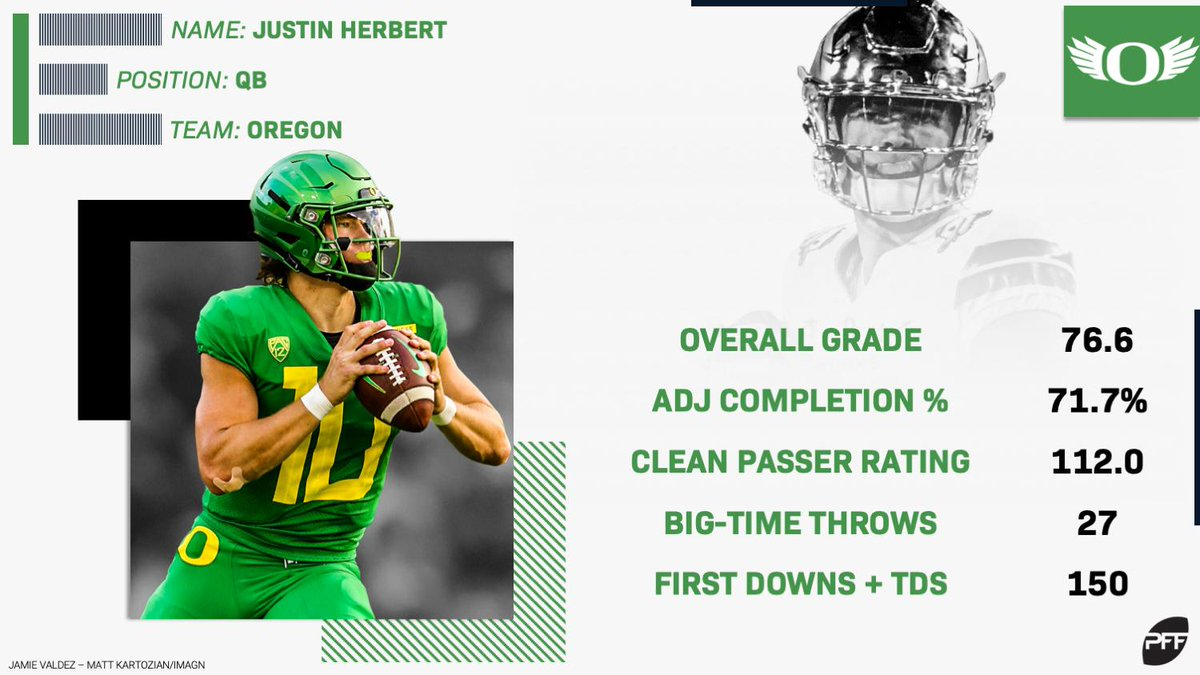Justin Herbert is set for success in all areas this season.