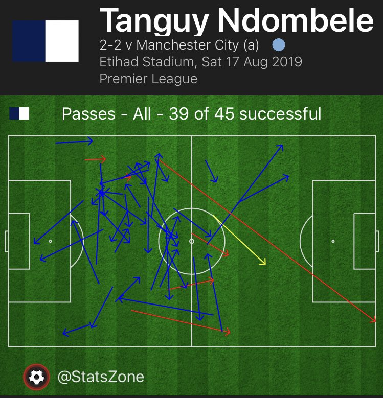 Much like his performances in the Champions League for Lyon vs Man City, Tanguy Ndombele's ability to play through pressure was a joy to watch, against a team who high press as well as City.   Incredible composure on-the-ball. <br>http://pic.twitter.com/jTePMRdAuR