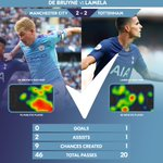 Image for the Tweet beginning: Kevin De Bruyne always creates