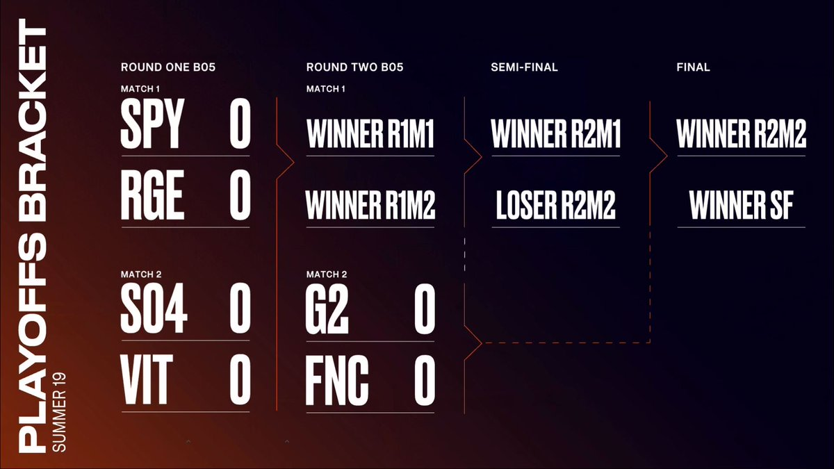 The 2019 #LEC Summer Playoffs bracket: #SPYWIN vs #RGEWIN #S04WIN vs #VITWIN #G2WIN vs #FNCWIN