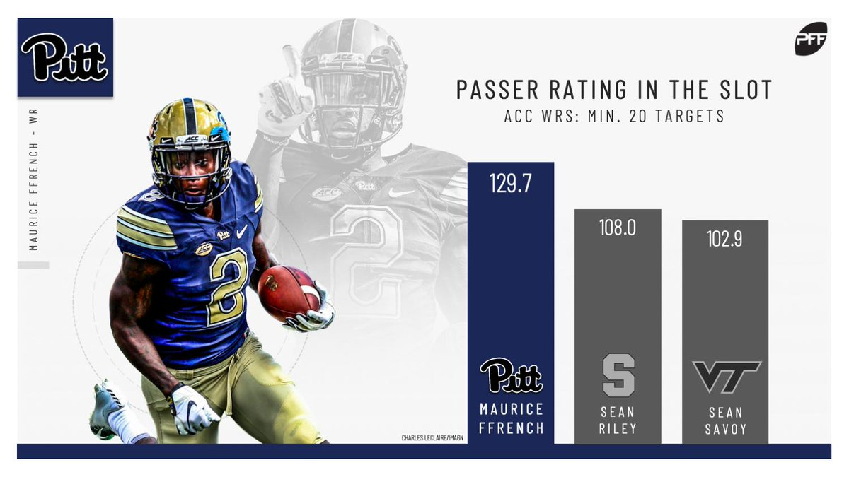 Maurice Ffrench was a serious weapon from the slot for Pittsburgh last season where he managed six explosive plays (15+ yards), 2.33 yards per route run and a 79.2% completion percentage.