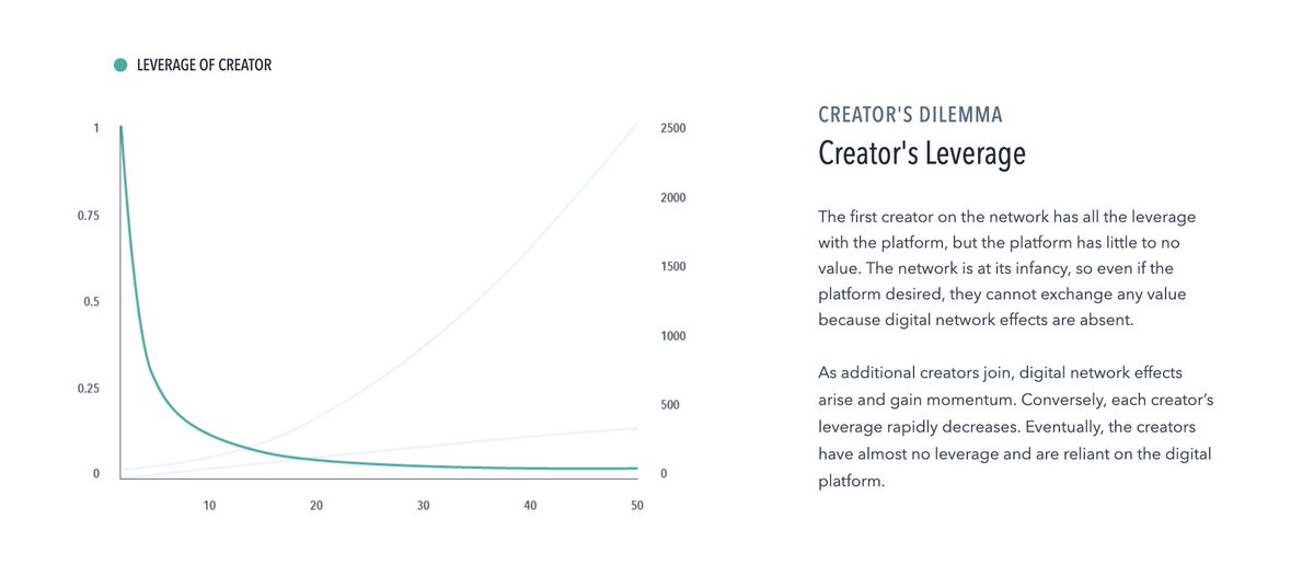 We created the @RAEToken to solve the 'Creator's Dilemma.'   See visualizations below.  In contrast to @YouTube, we at Rokfin are building a platform that rewards #ContentCreators for the *full value* their content generates for the network.    https://www. about.rokfin.com /   <br>http://pic.twitter.com/svT0pFHpD1