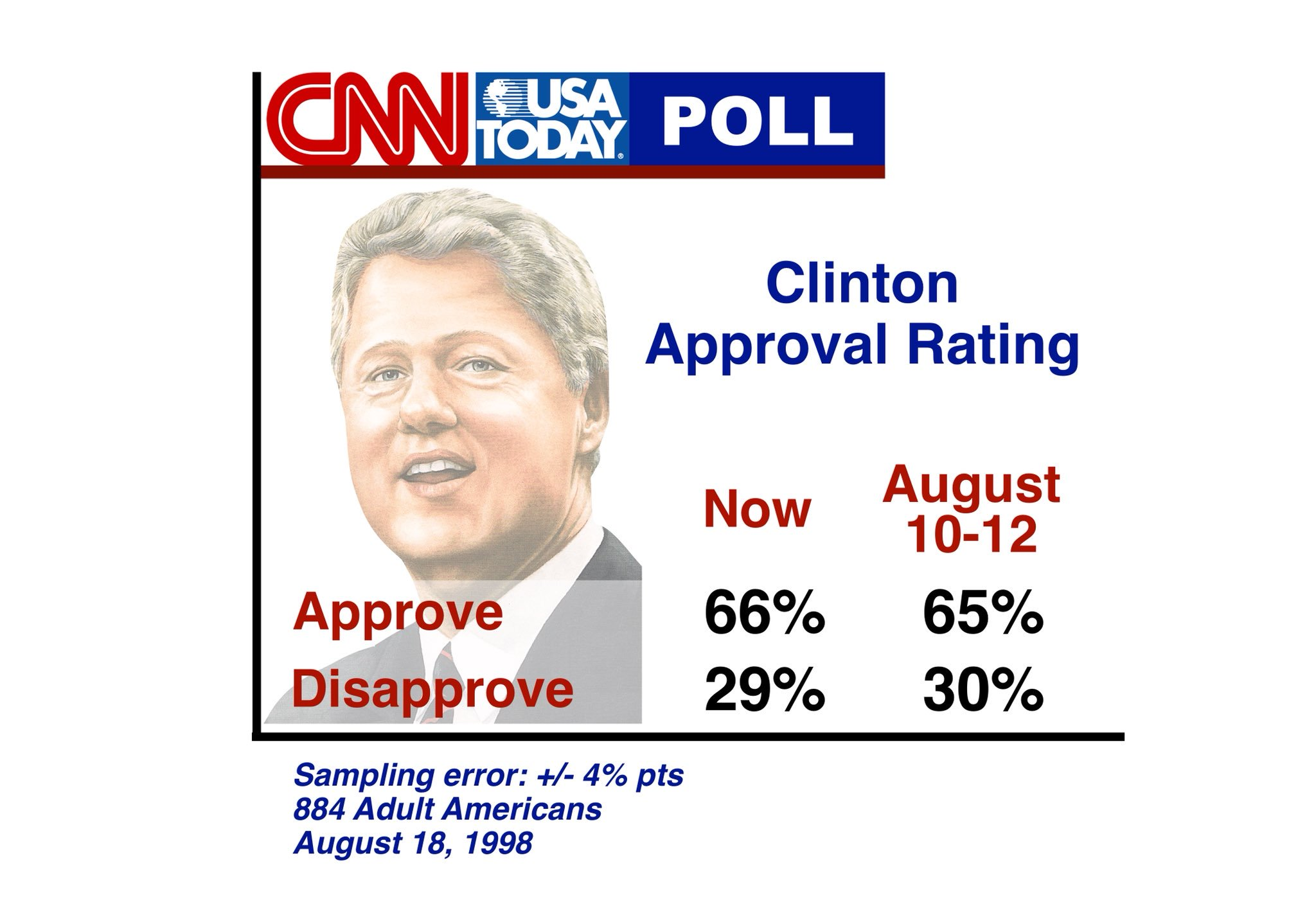 presidents approval rating rose - HD2048×1396