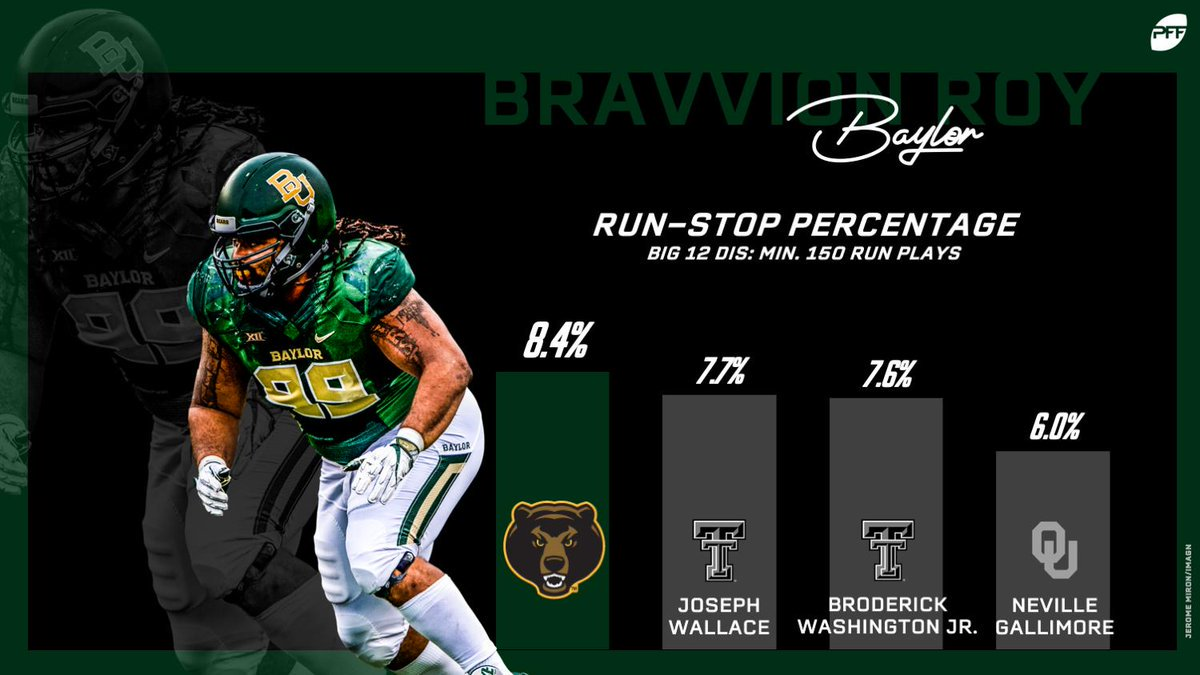 Here are the leaders out of the Big 12 in run-stop percentage.