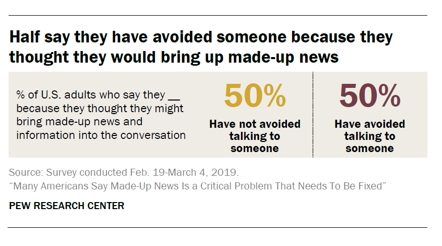 Half of U.S. adults say they have avoided talking to someone because they thought that person might bring made-up news into the conversation pewrsr.ch/2MsIqGr