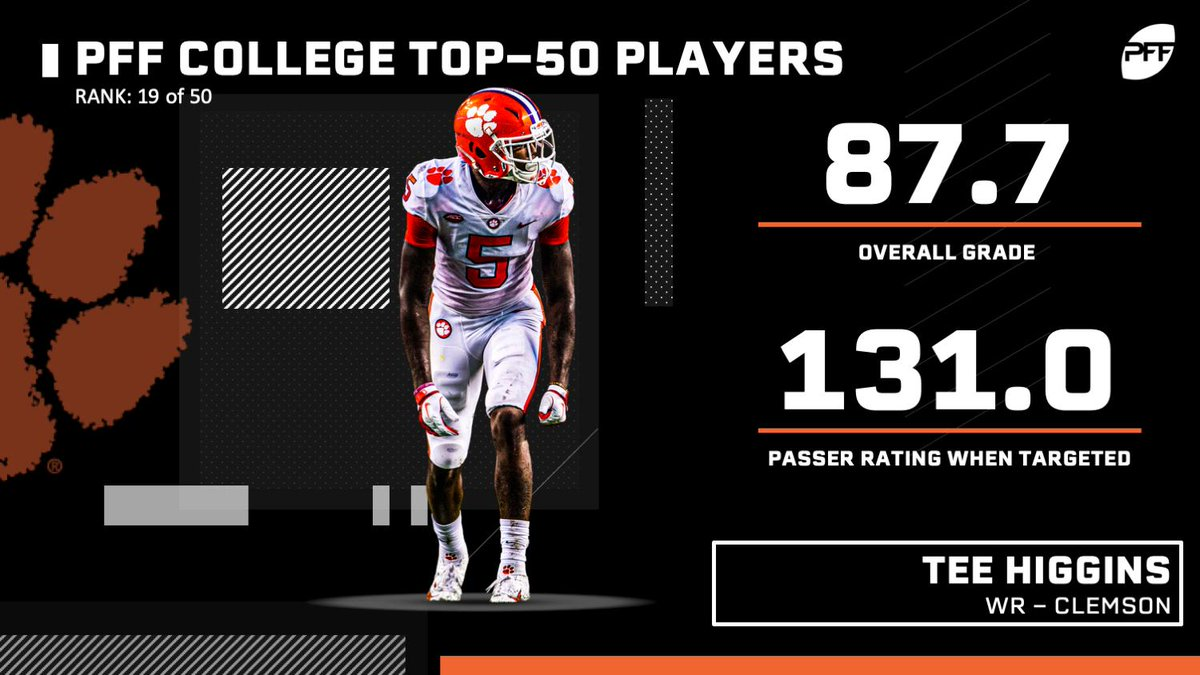 Tee Higgins is one the most sure-handed receivers in football and finds himself at number 19 on the #PFFCollege50! (Via @PFF_Cam) pff.com/news/college-p…