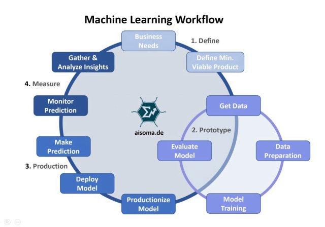 Machine learning workflow  #MachineLearning #Data #BigData #AI #ML #ArtificialIntelligence #DataScientist #datascience #Prediction #BusinessStrategy #CIO #cxo<br>http://pic.twitter.com/5FoZ9qvixg