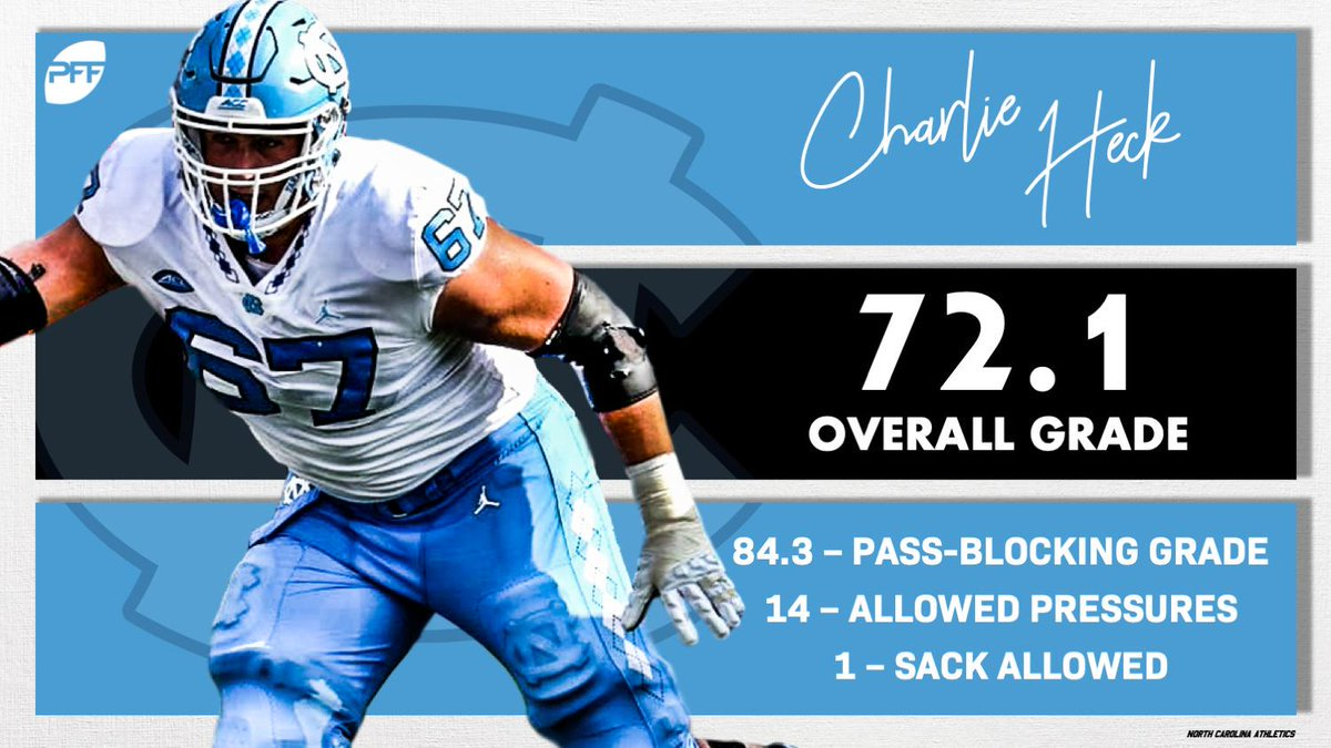 Charlie Heck returns as one of the better pass-blockers in the ACC.