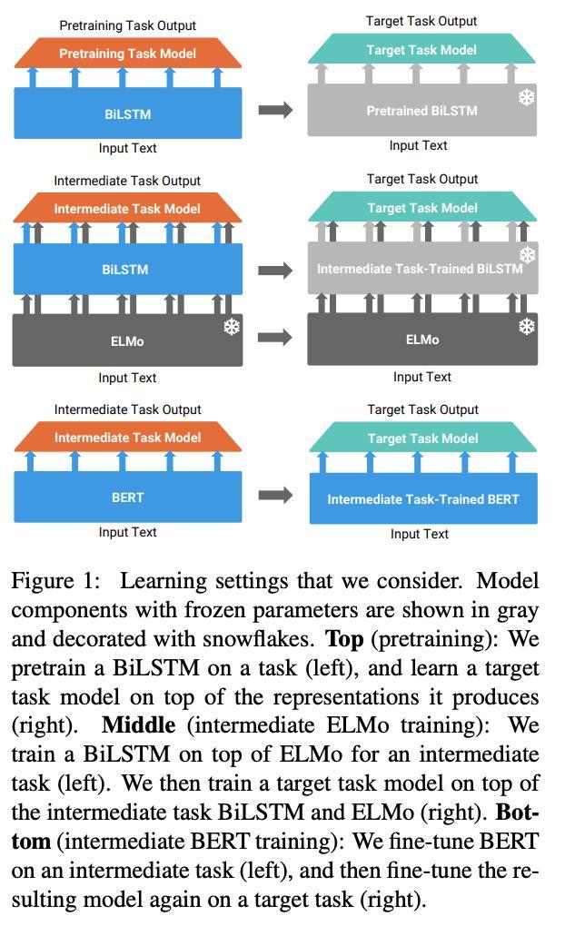 Sentence-Level Pretraining Beyond Language Modeling [Wang+, 2019, ACL]事前学習と下流タスクの相性を網羅的に調べた。LSTMの事前学習と学習済みELMo/BERTの中間学習に各種タスクを当て、それぞれのGLUEスコアを報告。中間学習によっては破滅的忘却が起こる。#NowReading