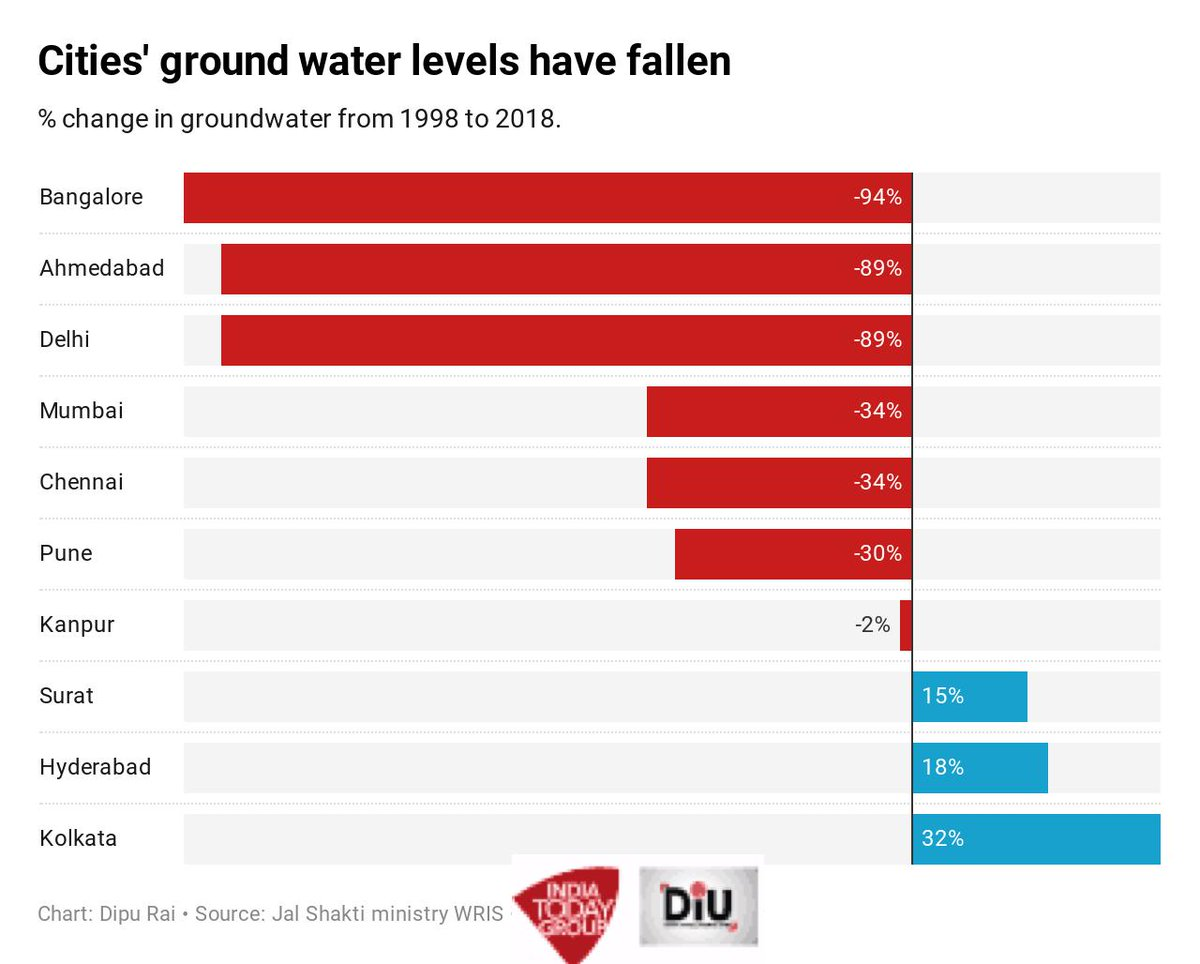 67 per cent groundwater used to get recharged during monsoon, but concrete clusters have reduced this opportunity too. Heavy rains or floods are not as useful as earlier for #groundwater replenishment. Read more https://bit.ly/2p05smz  @IndiaToday https://twitter.com/DipuJourno/status/1162941608821739521 …
