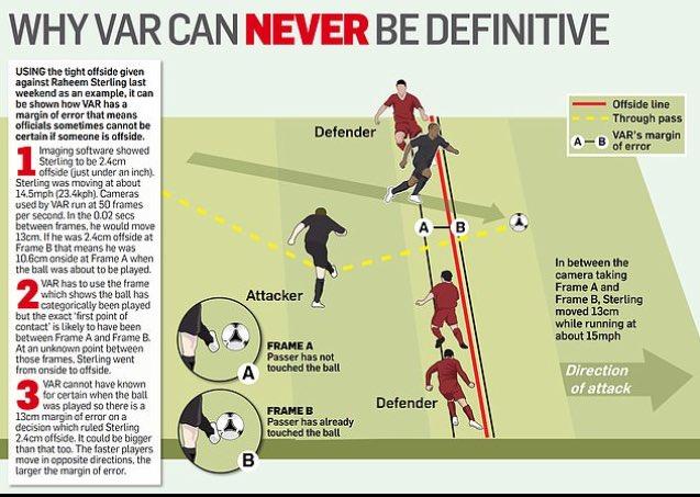 """""""Miks ei saa VAR kunagi oma otsuses lõplik olla?"""" Daily Maili graafik kasutamas illustratsioonina Sterlingu olukorda."""