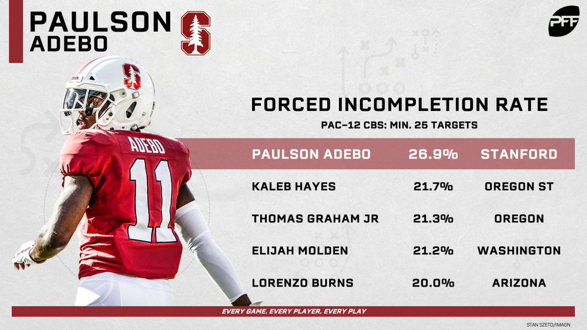 Paulson Adebo forced an incomplete pass on a ridiculous 26.9% of his targets last season.