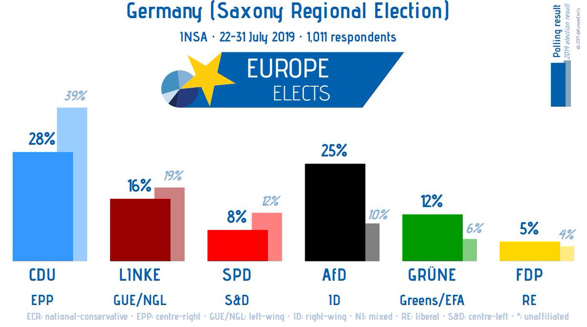 Germany (Saxony regional election), INSA poll: CDU/CSU-EPP: 28% (-11) AfD-ID: 25% (+15) LINKE-LEFT: 16% (-3) GRÜNE-G/EFA: 12% (+6) SPD-S&D: 8% (-4) FDP-RE: 5% (+1) +/- vs. 2014 election Field work: 22-31 July 2019 Sample size: 1,011 Election date: 1 September