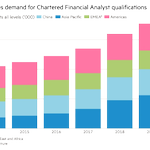 Image for the Tweet beginning: Chartered Financial Analysts: the dream