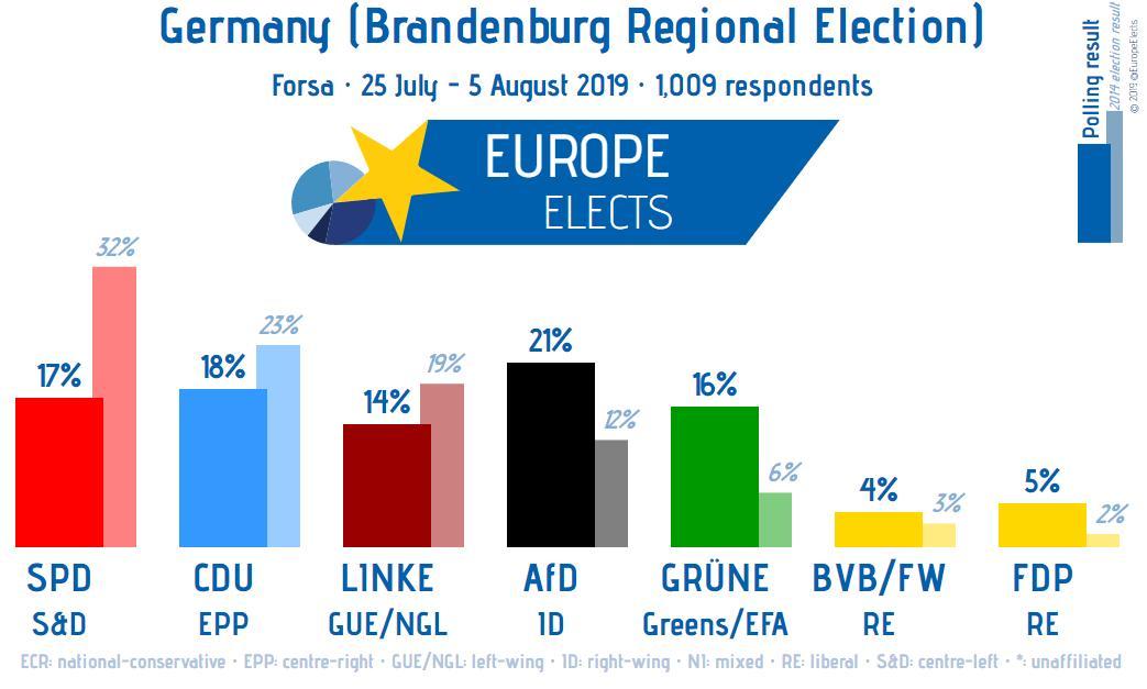 Germany (Brandenburg regional election), Forsa poll: AfD-ID: 21% (+9) CDU-EPP: 18% (-5) SPD-S&D: 17% (-15) GRÜNE-G/EFA: 16% (+10) LINKE-LEFT: 14% (-5) FDP-RE: 5% (+3) BVB/FW-RE: 4% (+1) +/- vs 2014 election FW: 25 July - 5 August 19 Sample: 1,011 Election date: 1 September