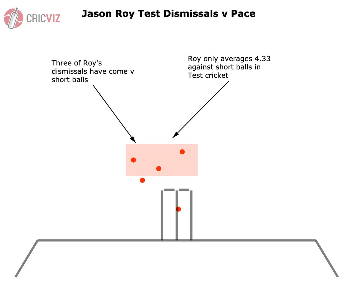 It is still very early days in Roys Test career but the short ball appears to be causing him problems. In Leeds Roy could be in for a barrage from Australias quicks. #Ashes