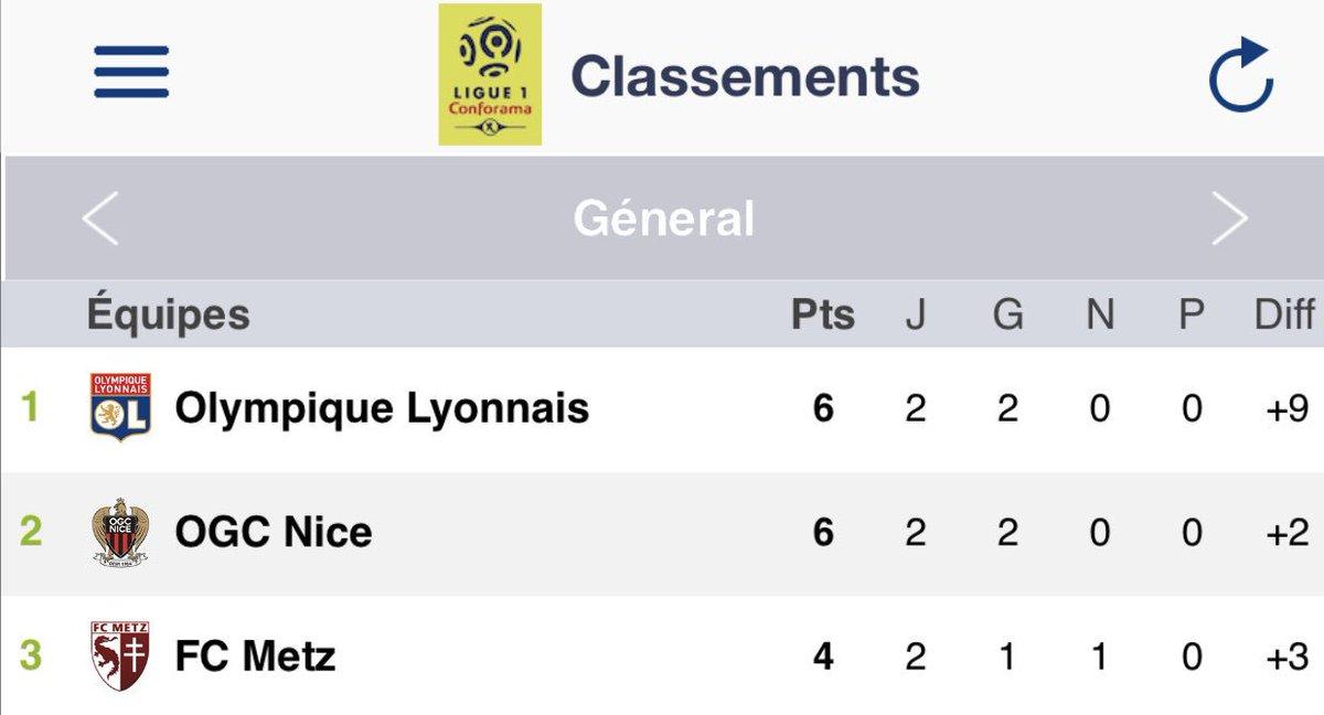 Bonjour, Nous sommes le 18 août, et le @FCMetz est 3ème de Ligue 1 après une prestation aboutie contre Monaco. Rien d'autre à ajouter. Hormis 5-7 c'est la Champions League !