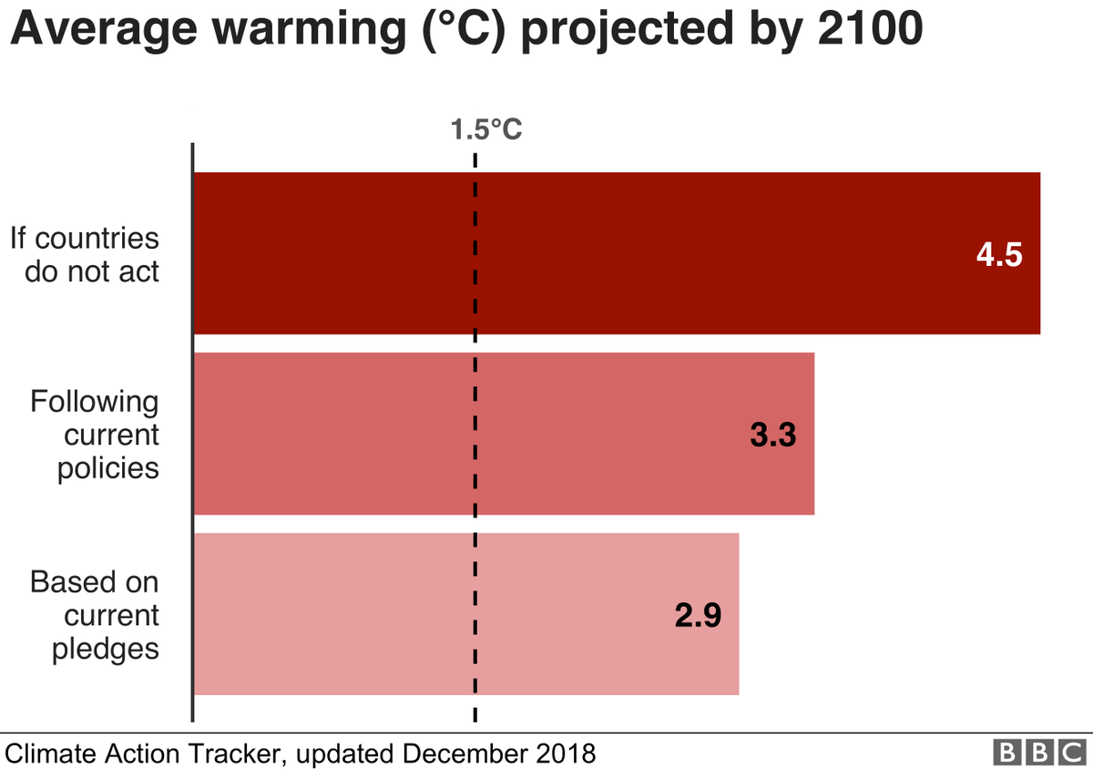 5 ways you can personally fight the climate crisis wef.ch/2YRUhiw #greenland19 @jaimenack
