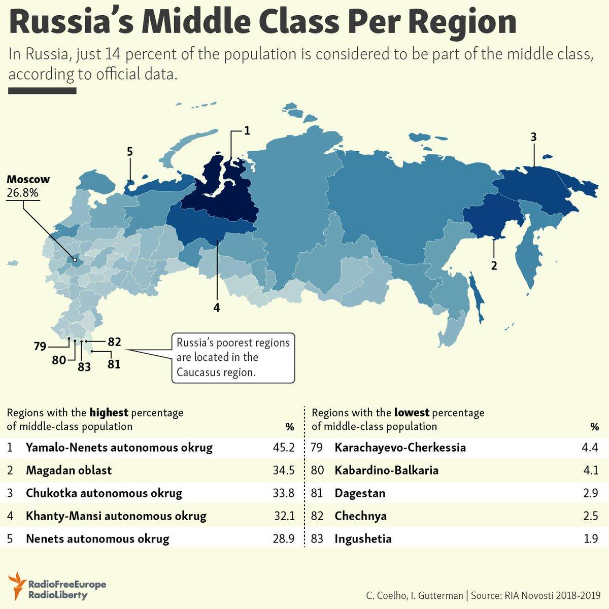 Рабочий класс в россии в процентах