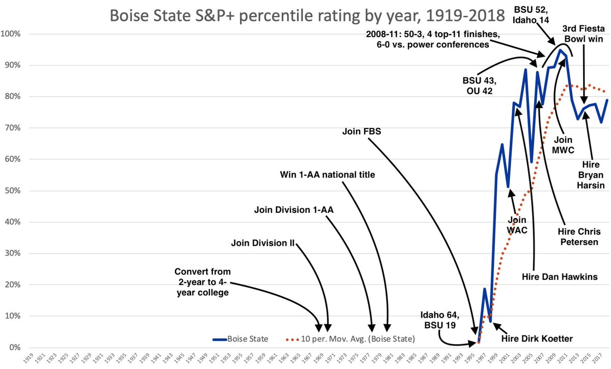 Boise State's S&P+ history. More elite or near-elite teams in 20 years than [insert bad P5 program here] has had in 100. <br>http://pic.twitter.com/mldv1gjlhf