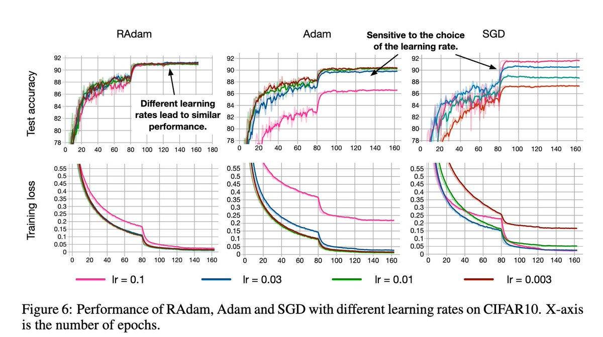 On the Variance of the Adaptive Learning Rate and Beyond  Adamなどの適応的な最適化手法は学習初期に勾配の分散が大きく、それが学習後期の性能低下につながっていた。warmupはこれを防いでいた。勾配の分散を抑えるRAdamも提案し、複数のタスクで高い性能を発揮。