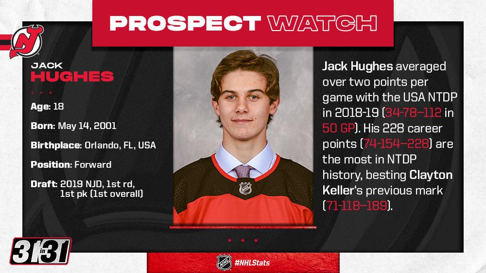 All the anticipation in 2018-19 has led to this moment. What can the @NJDevils expect from @jackhughes43 in 2019-20? More top prospects: bit.ly/2YW4S0k #NHLStats #31in31