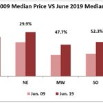 June 2019: Existing-Home Sales Over 10 Years: Comparing June of 2009 to June 2019, the median price of a home increased in the US and all the four regions. https://t.co/DXJaFPcuMm