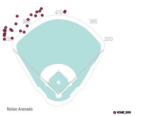 Arenado slugs 30th HR, then Rockies walk off