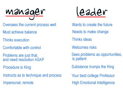 👍The difference between a manager and a leader