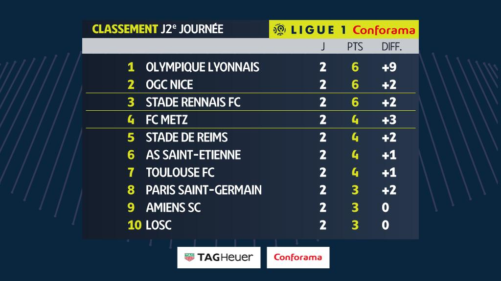 Classement Ligue 1 Conforama J02 LFP Ouest MEDIAS photo digital