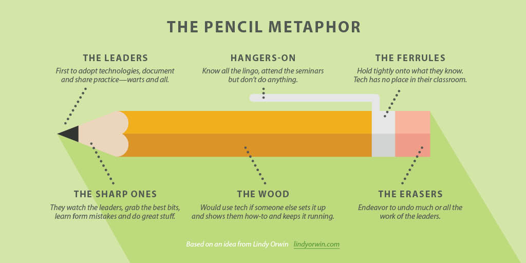 Can you identify your faculty and staff in the Pencil Metaphor? Your answer matters.