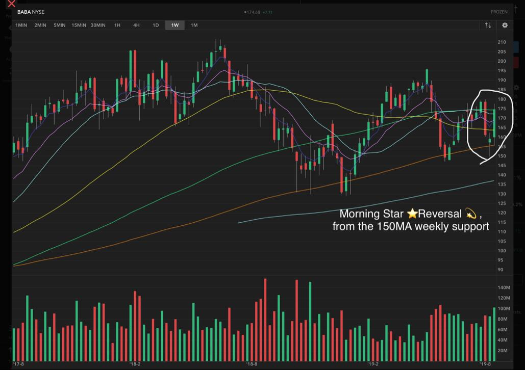$BABA $AMZN   BABA  Alibaba is next in our topics for tonight's presentation...  Let's look at the BABA weekly chart  As u see below, BABA has reacted several times to the 150MA which is a key moving average many don't look at f... https://t.co/Z7SheR0LRx https://t.co/ejmuzjg097