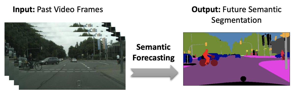 過去のフレーム(RGB)から、将来のフレーム(semantic segmentation) を予測する論文。Distillationを使用した学習方法が面白い。