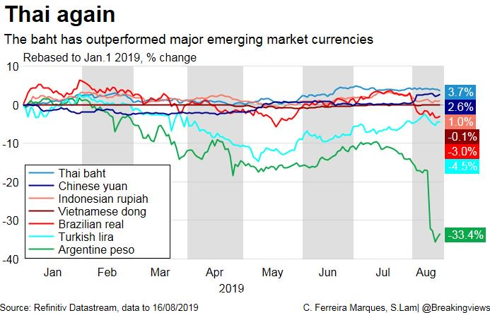 Thailand's outperforming currency is battering the sick man of Southeast Asia, says @ClaraMarquesRTR: https://bit.ly/2KHIWgX