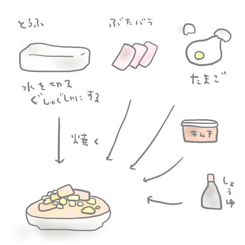 #雑な料理メモとうふ/豚バラ/たまご/キムチ/しょうゆ参考(