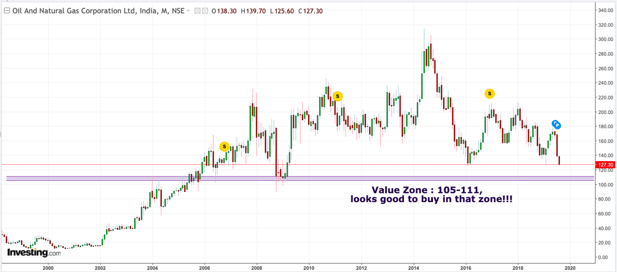 Varun Aggarwal On Twitter Ongc Good Buy Zone Between 105 111 For Playing The Bounce Keep An Eye On The Stock Trading Levels Stockmarket Https T Co Fdqw4cethg